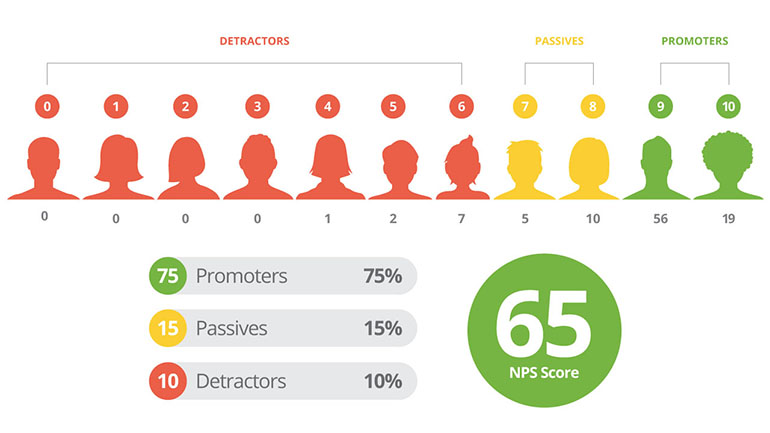 Infographic describing NPS score, or the Net Promoter Score of your site. Those perceive your store as between a 0 to 6 are considered detractors, those that vote between 7 and 8 are neutral, and those that vote 9 or 10 are promoters of your brand. Your NPS is calculated by taking your promoter percentage and subtracting your detractor percentage.