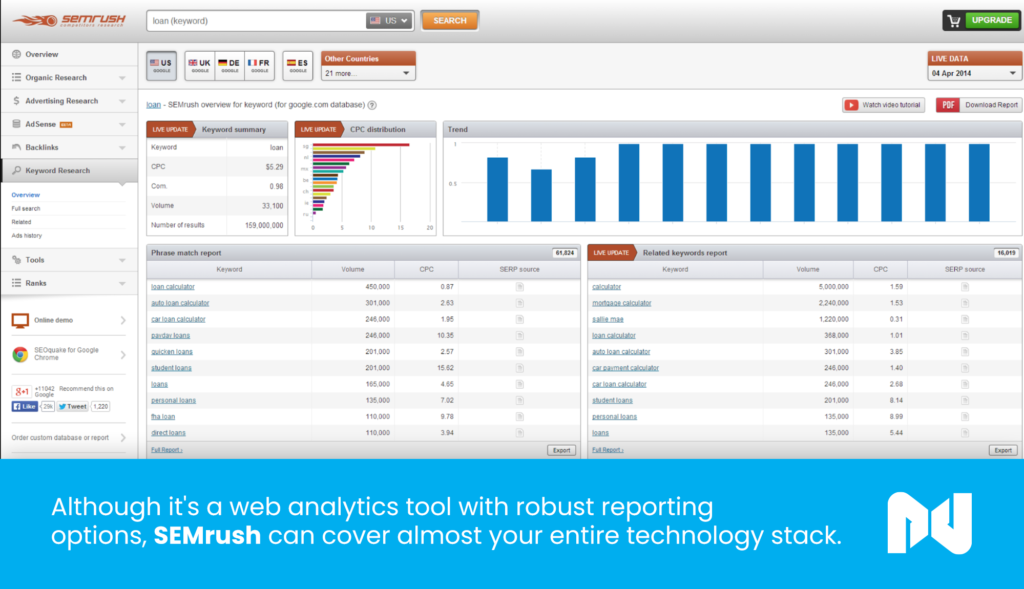 SEMrush is a web analytics tool with robust reporting options.