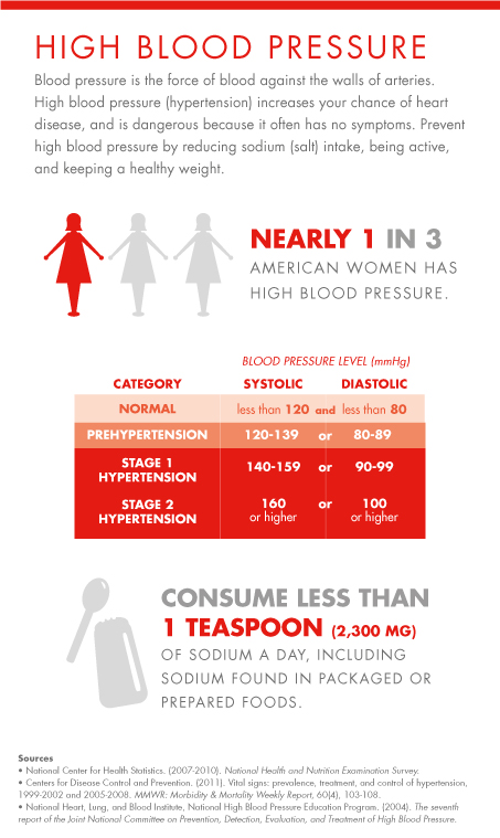 This image focuses on high blood pressure in women and explains how high blood pressure increases your risk for heart disease. An estimated 1 in 3 women has high blood pressure, and the condition is dangerous because it often causes no symptoms. The image also contains a chart showing ranges of blood pressure numbers for normal blood pressure, prehypertension, stage 1 hypertension, and stage 2 hypertension.