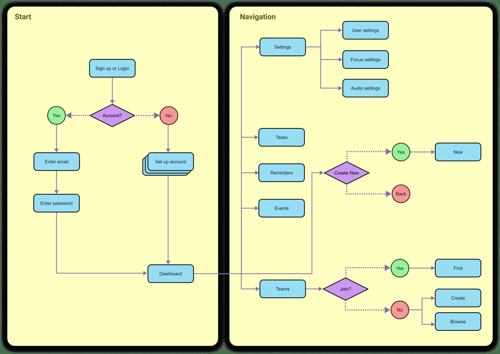 Focus User Map