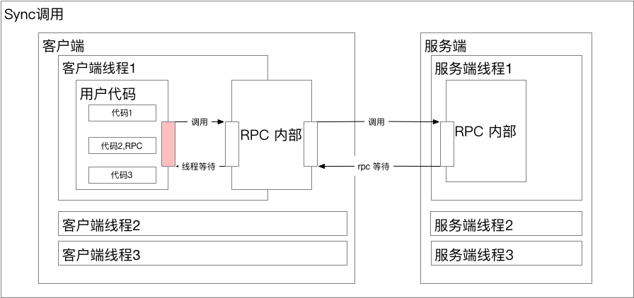 RPC_Sync.png | center | 747x352