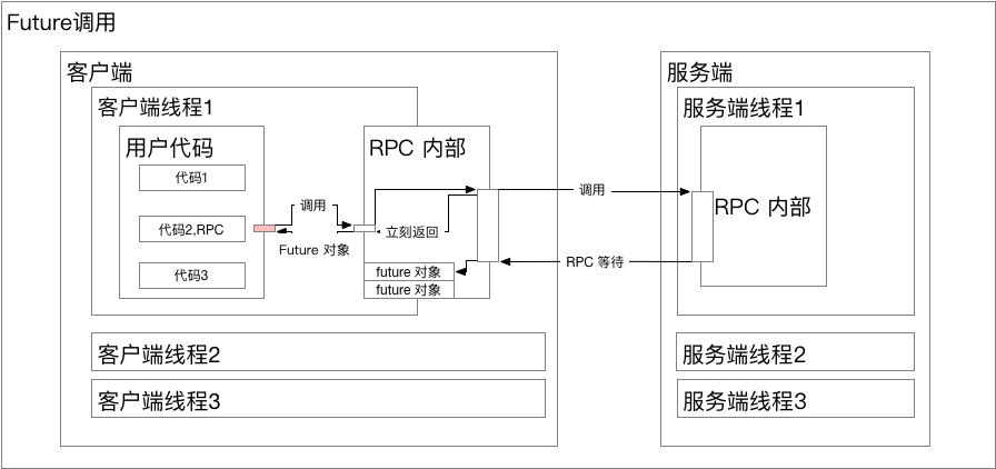 RPC_Future.png | center | 747x352