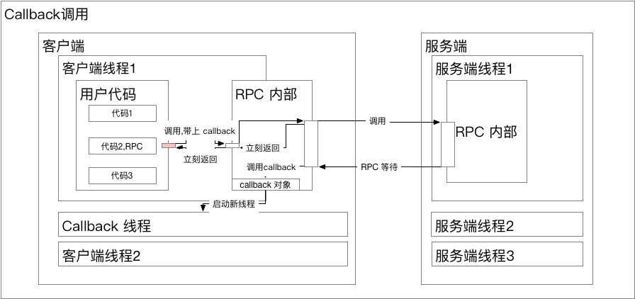 RPC_Callback.png | center | 747x352