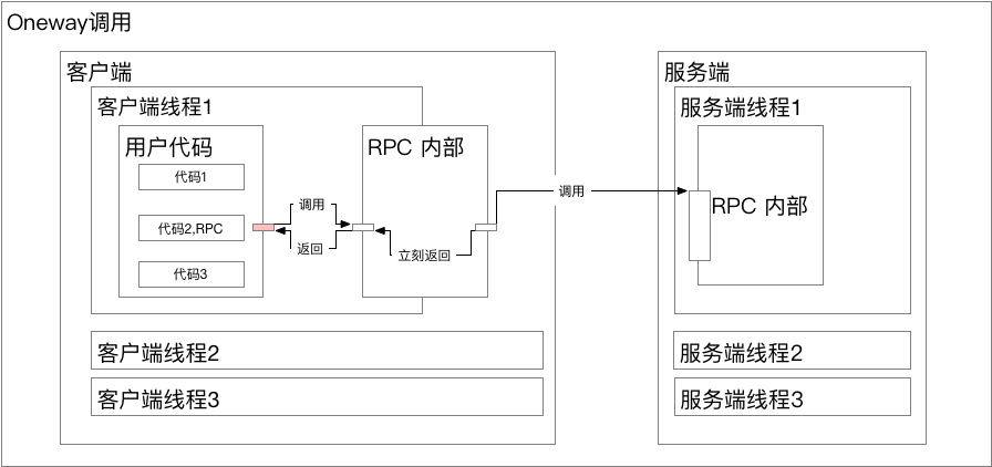 RPC_Oneway.png | center | 747x352