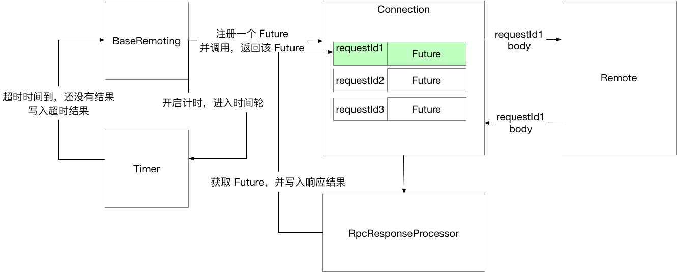 RPC_Future_Impl.png | center | 747x300