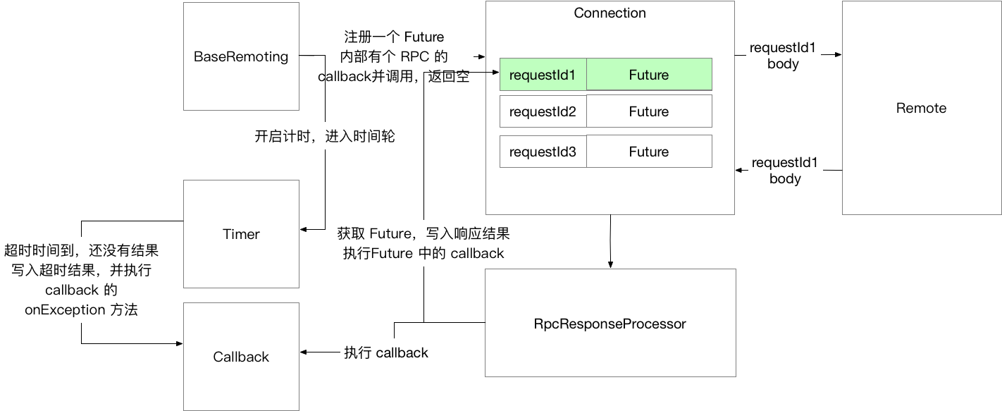 RPC_Callback_Impl.png | center | 747x306