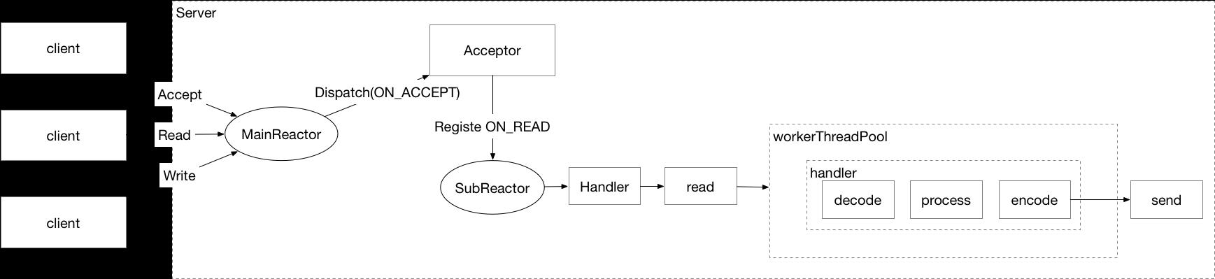 Reactor 主从.png | center | 747x172
