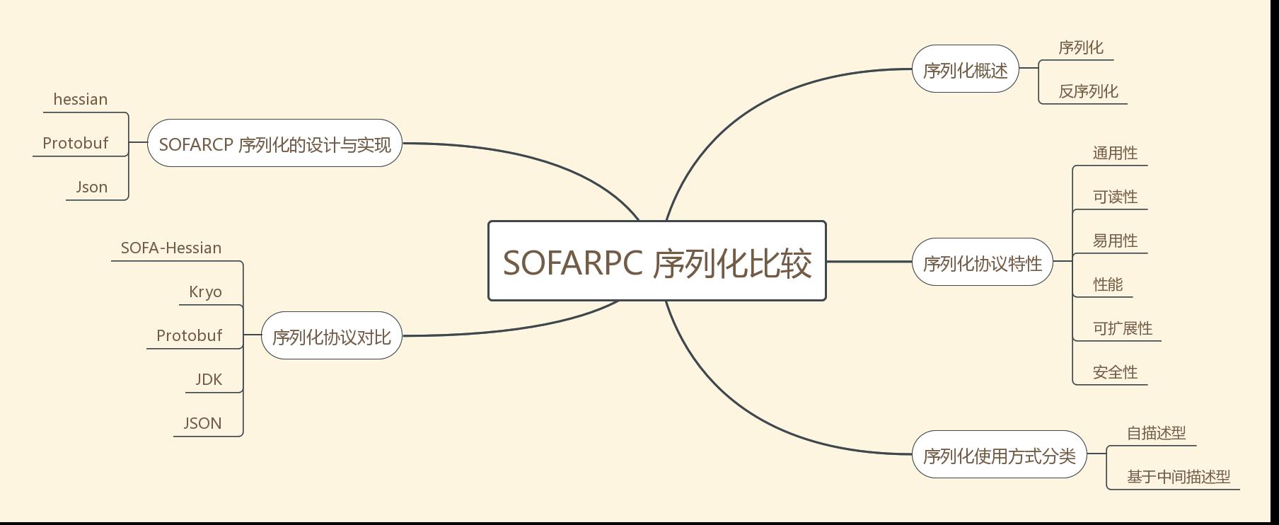 SOFARPC 序列化比较.png | center | 827x339