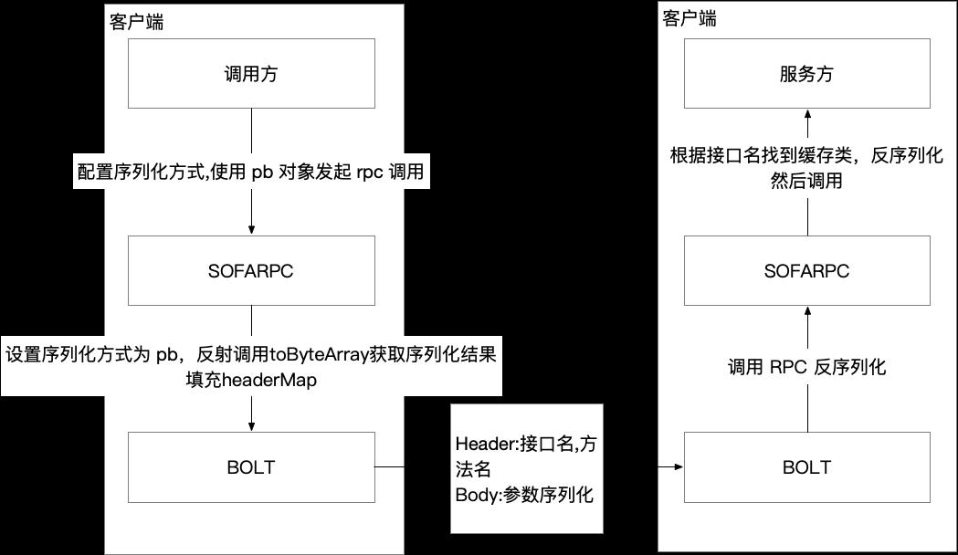 pb 序列化.png | center | 747x433