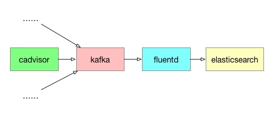 https://res.cloudinary.com/lyp/image/upload/v1581931896/hugo/blog.github.io/fluentd/cadvisor-kafka-fluentd-es.jpg