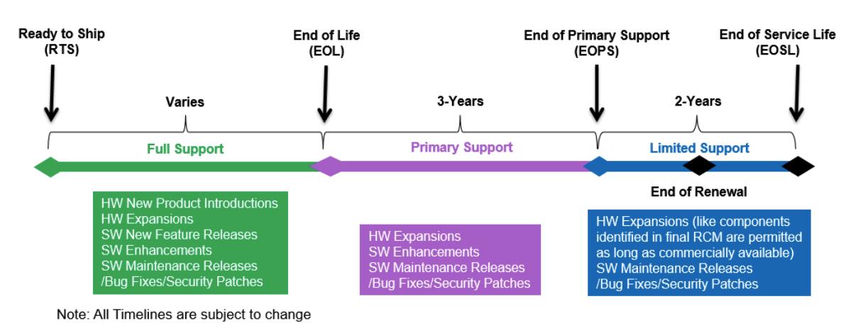 Dell EMC Product Life Cycle Milestones