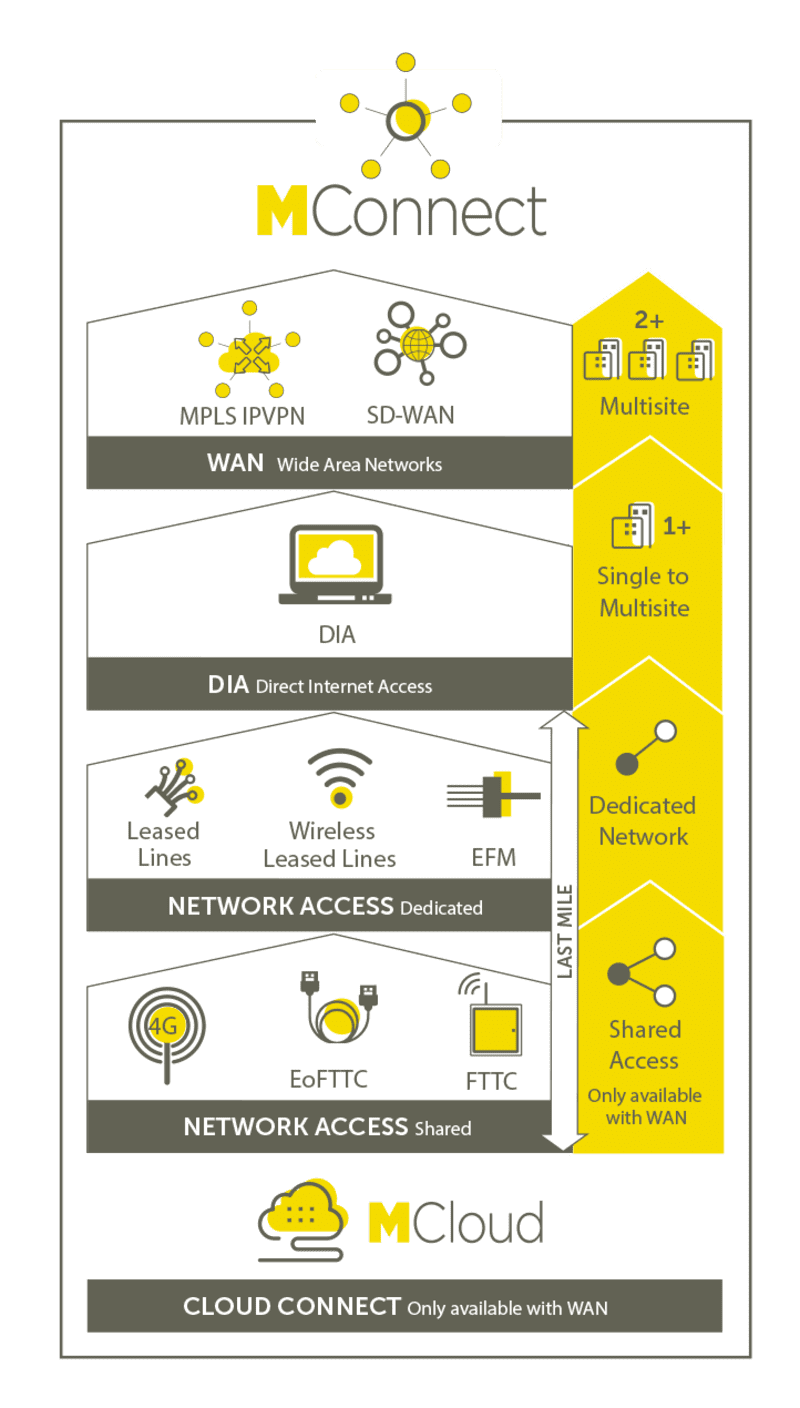 MConnect-infogram