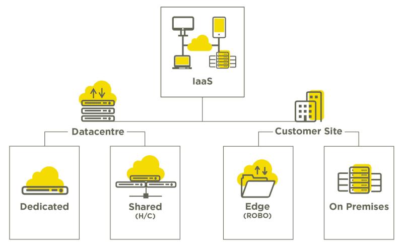 IaaS Diagram