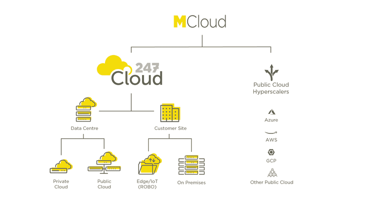 247Cloud diagram