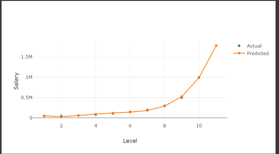 A chart showing a near perfect polynomial regression curve.