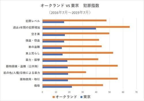 オークランドVS東京の治安【犯罪指数比較表】