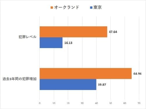 オークランドVS東京の治安【犯罪レベル・過去3年間の犯罪増加指数比較】