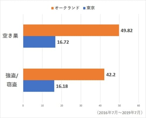 オークランドVS東京の治安【空き巣・強盗犯罪指数比較】