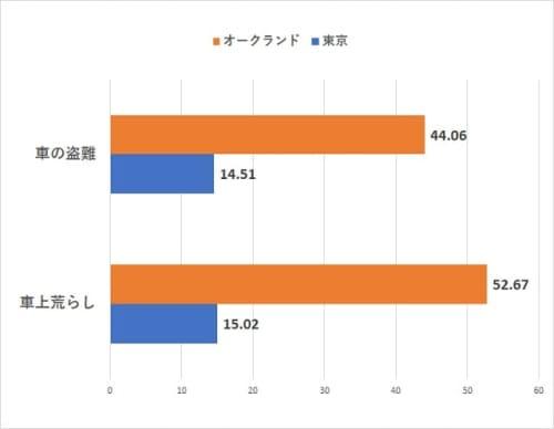 オークランドVS東京の治安【車の盗難・車上荒らし指数比較】