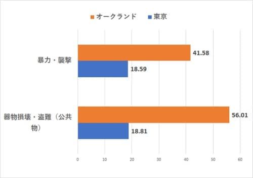 オークランドVS東京の治安【暴力・器物損壊犯罪指数比較】