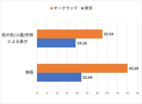 オークランドVS東京の治安【人種差別指数比較】
