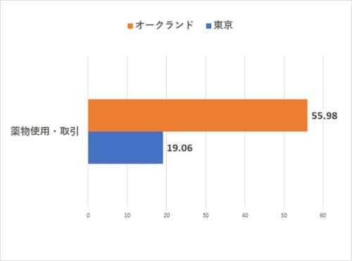 オークランドVS東京の治安【薬物使用・取引犯罪指数比較】