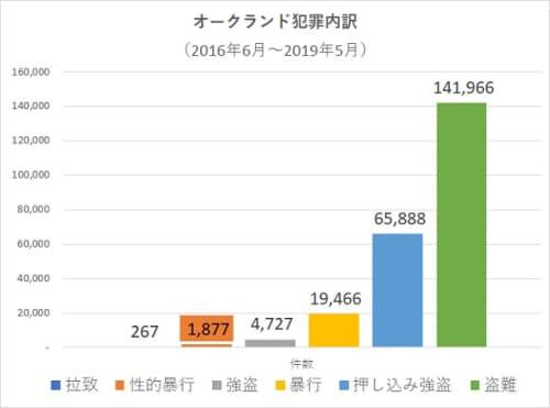オークランドVS東京の治安【犯罪種類内訳 性犯罪】