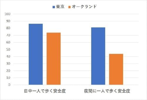 オークランドVS東京の治安【日中一人で歩く安全度比較】