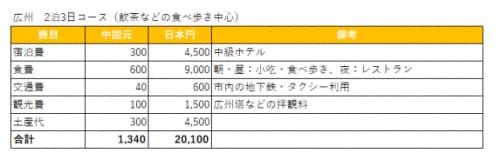 広州の費用