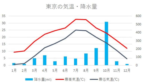 東京気候グラフ