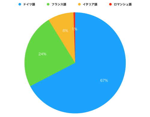 言語割合のグラフ