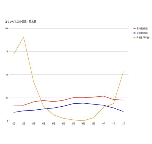 気温・降水量グラフ