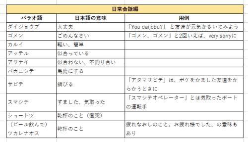 パラオの日本語