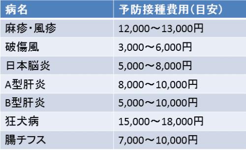 予防接種料金の一覧