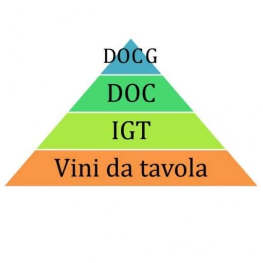 イタリアワインの格付け