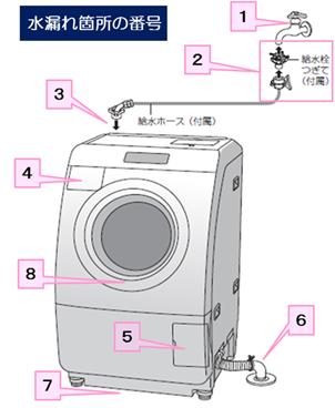 【ドラム式洗濯機】 給水しないのですが、なぜで …