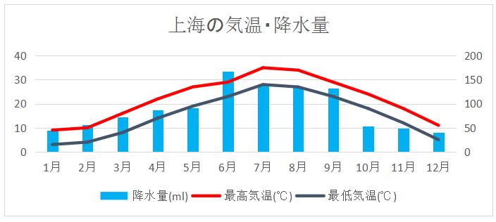 上海年間気温降水量グラフ