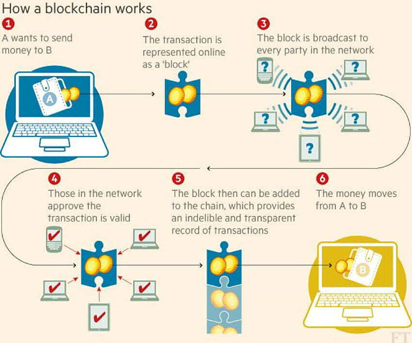 Blockchain Work process