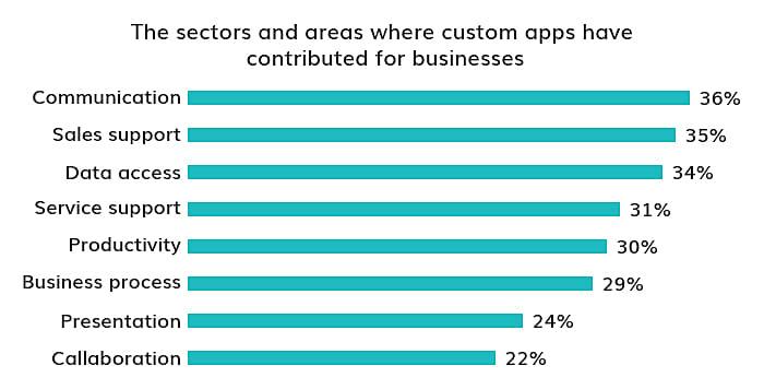 different sectors of development