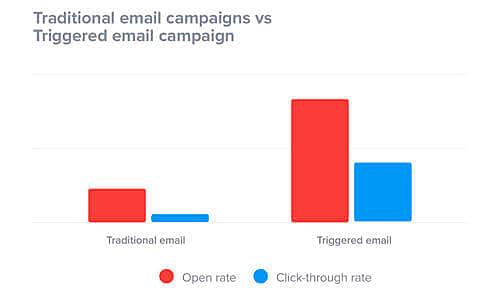 automate email campaign