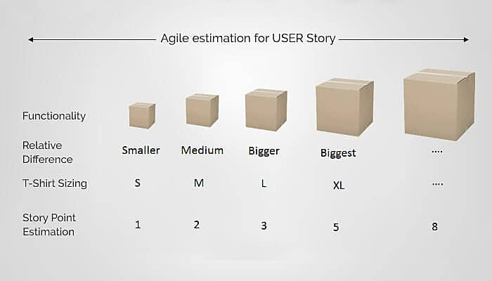 agile estimation for user story