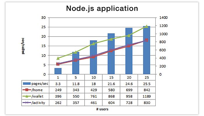 nodejs users