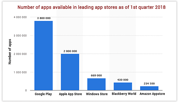 apps available for marketing
