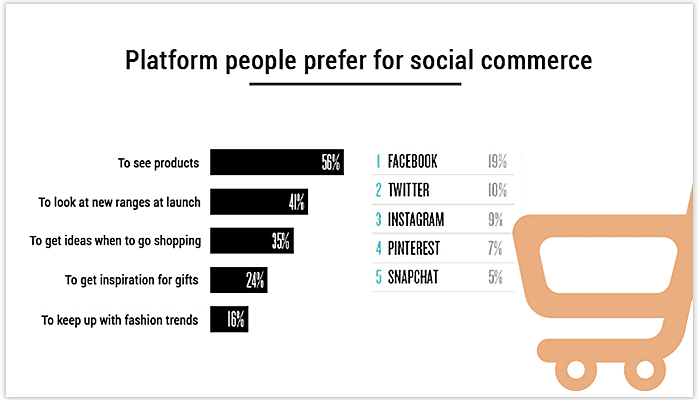 Platform of social commerce