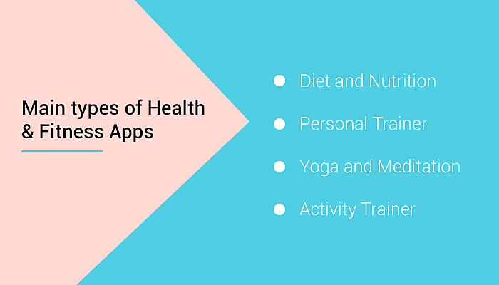 Type of health apps