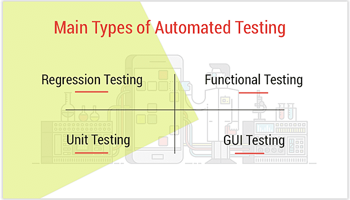 automation testing types