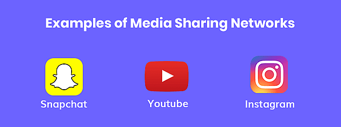 Sharing Networks
