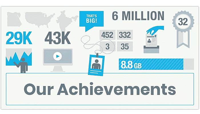 Showcase Your Achievements