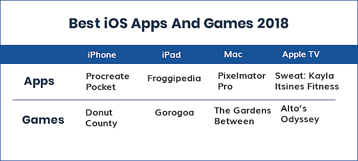 best ios games and apps