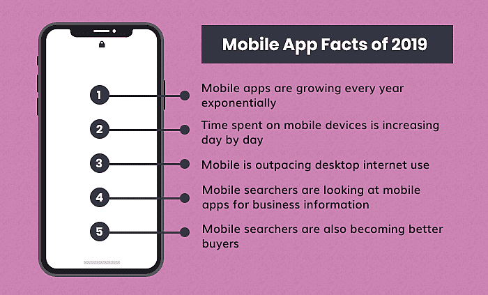 Mobile App Facts of 2019